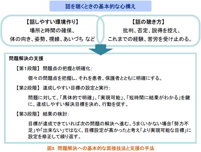 問題解決への基本的な面接技法と支援の手法