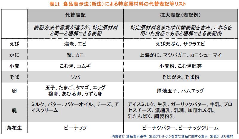 食品表示法(新法)による特定原材料の代替表記等リスト
